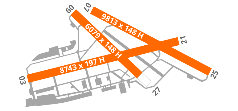 Paris Airport Diagram Runway